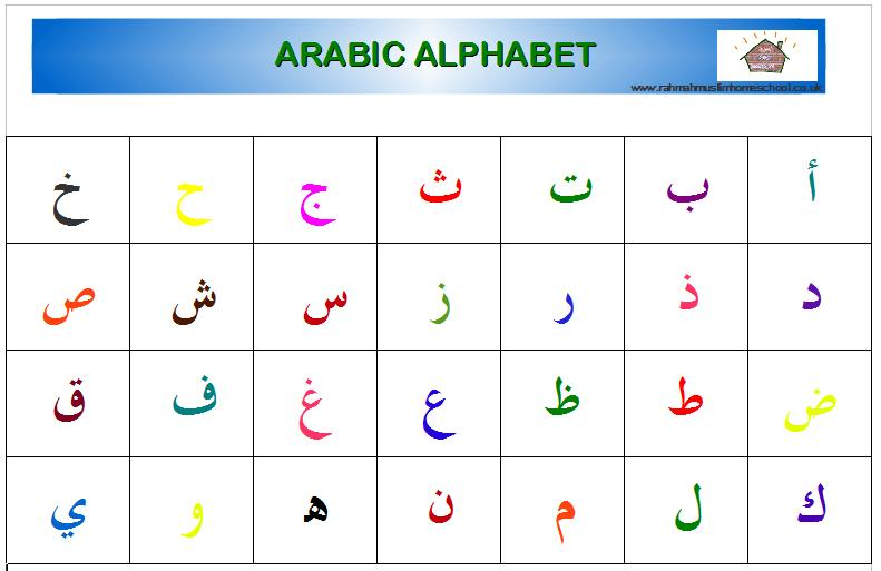 Worksheets Arabic Alphabet Worksheets arabic alphabet posters the resources of islamic homeschool in arabic