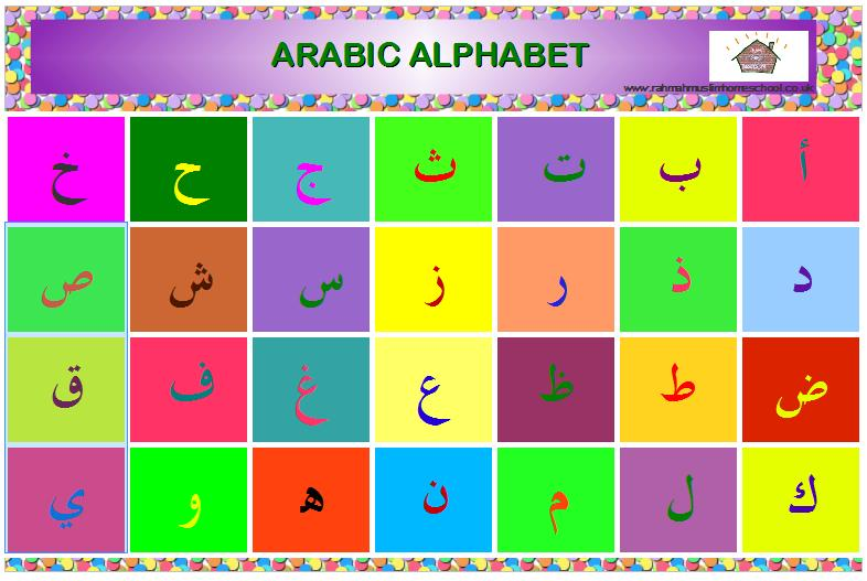 Arabic Alphabet Posters | The Resources of Islamic Homeschool in the ...