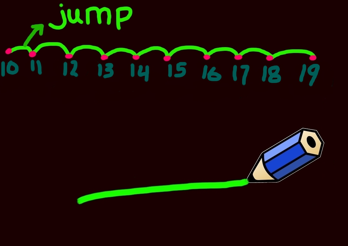 Maths Is Fun How To Learn Simple Multiplication For Kids Times