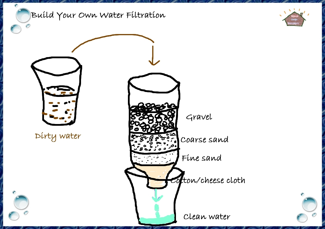water purifier marketing questionnaire