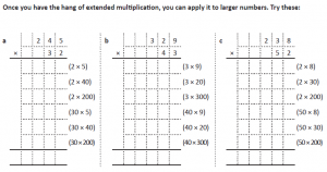 multiplication method 1